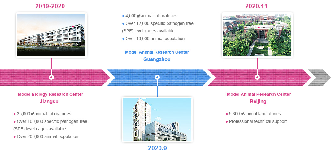 Introduction to Cyagen's model generation and research facilities
