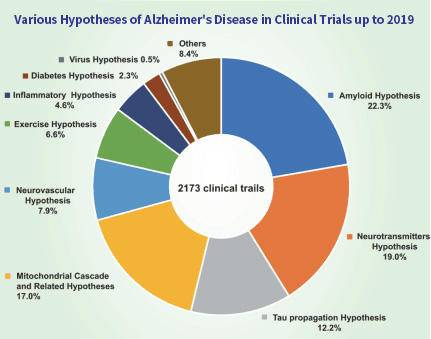 Global clinical trials on AD in 2019
