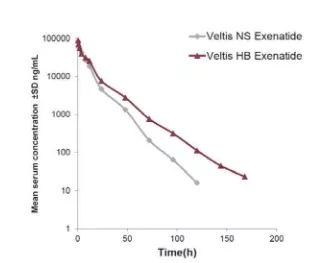 白蛋白结合药物1:对hFcRn的亲和力低