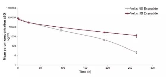 白蛋白结合药物2:对hFcRn的亲和力高