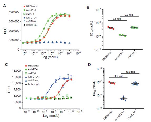 图2. 单价(Monovalent)降低了MEDI5752对CTLA-4的效力,但对PD-1的抑制作用影响很小