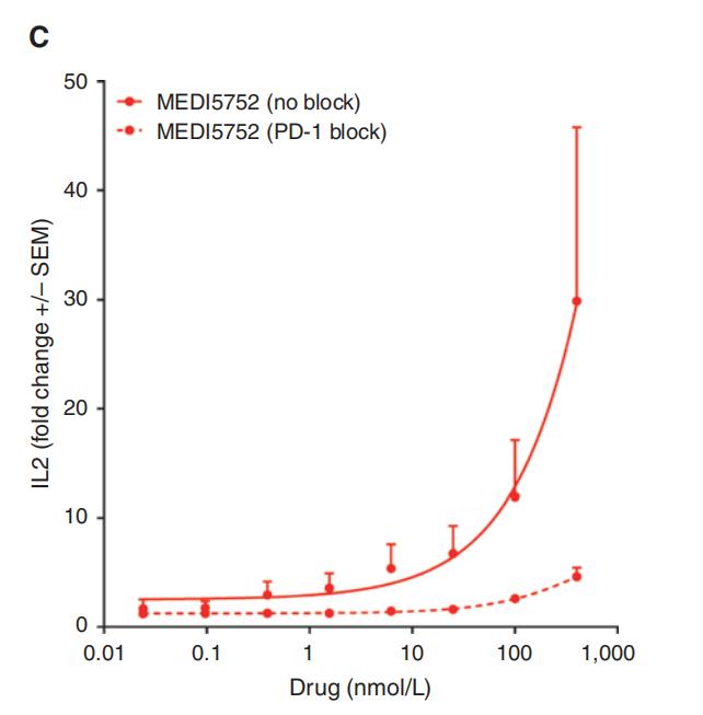 图3. 与PD-1- CTLA-4+ 单阳性细胞相比,MEDI575优先与PD-1+ CTLA-4+ 双阳性细胞上的CTLA-4结合-3