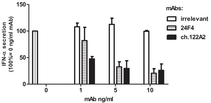图3. Ch122A2 mAb能下调人pDCs经CpG刺激后的IFN-α分泌量