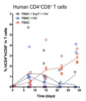 图4. Hu-PBMC BRGS小鼠外周血T细胞中CD4+CD8-和CD4+CD8+ T细胞的含量