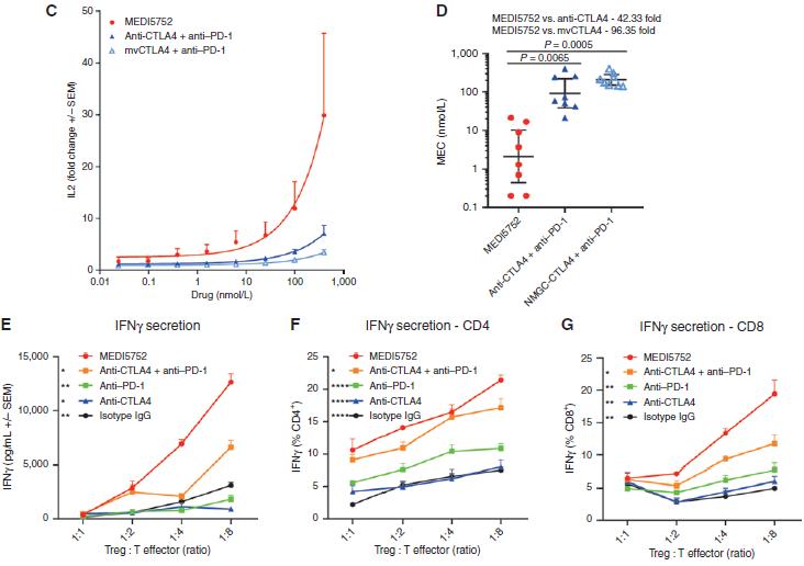 图5. 与单抗组合相比,MEDI5752优先靶向双阳性细胞上的CTLA-4-2