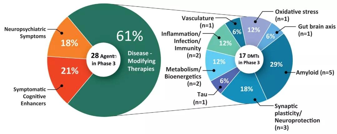 图7. 进入到决赛圈(临床III期)的AD药物分类 | 赛业生物