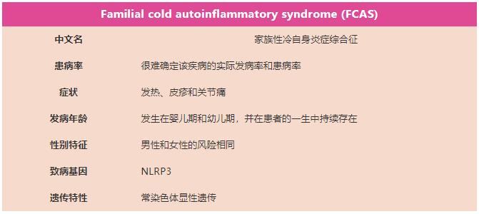 表2. FCAS疾病相关信息